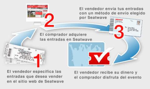 Gráfico de como funciona SeatWave